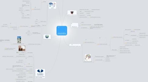 Mind Map: Sadun ammatillisen koulutuksen verkostot
