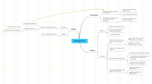 Mind Map: Modelagem LGI