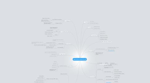 Mind Map: Bestuurslid van Dienst VV LEO