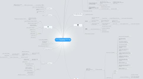 Mind Map: Copy of ИК по проекту журнала LifeMarketing