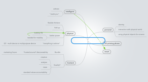 Mind Map: Devices for future media