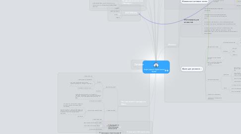 Mind Map: Запуск проект Строительная Кухня!