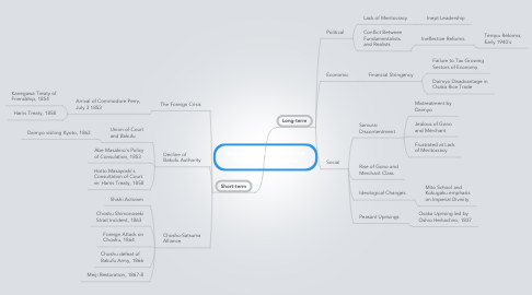 Mind Map: Reasons for the Fall of the