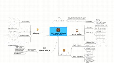 Mind Map: Sistema Gestor de Solicitação de Reembolso de Seguro