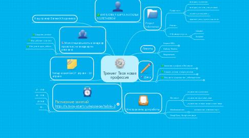 Mind Map: Тренинг Твоя новая профессия