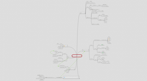 Mind Map: Digital publishing
