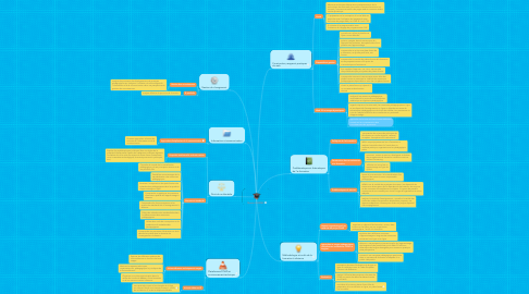 Mind Map: Master AIGEME
