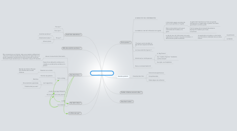 Mind Map: Les médecins et le web