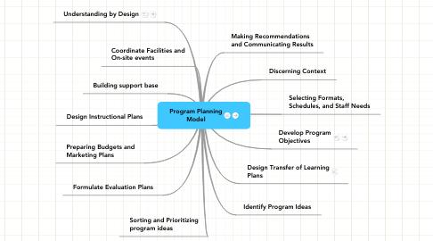 Mind Map: Program PlanningModel