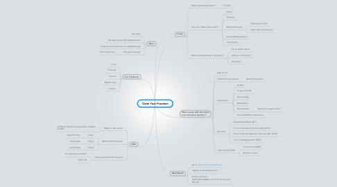 Mind Map: Claim Your Freedom