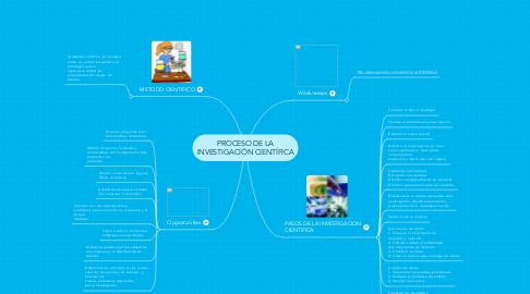 Mind Map: PROCESO DE LA INVESTIGACIÓN CIENTÍFICA