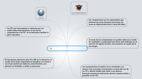 Mind Map: MAPA MENTAL COMPETENCIAS
