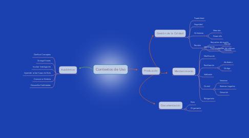 Mind Map: Contextos de Uso