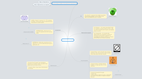 Mind Map: Conjunto Matemático