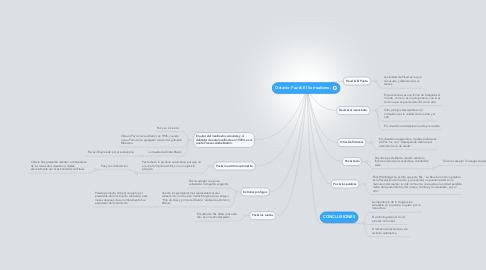 Mind Map: Octavio Paz & El Surrealismo.
