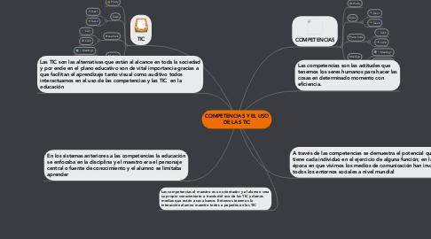 Mind Map: COMPETENCIAS Y EL USO DE LAS TIC