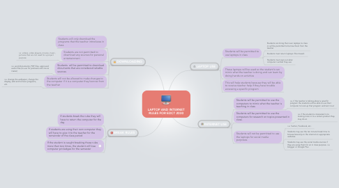 Mind Map: LAPTOP AND INTERNET RULES FOR EDCT 2030