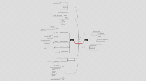 Mind Map: Access Control