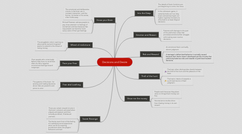Mind Map: Decisions and Desire