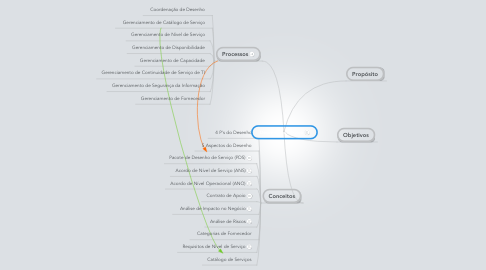 Mind Map: Desenho de Serviço