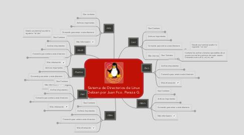Mind Map: Sistema de Directorios de Linux Debian por Juan Fco. Peraza G.