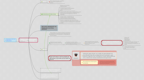 Mind Map: Acesso e Compartilhamento de Dados via Internet