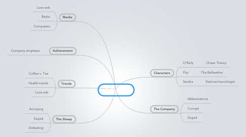 Mind Map: Bellwether
