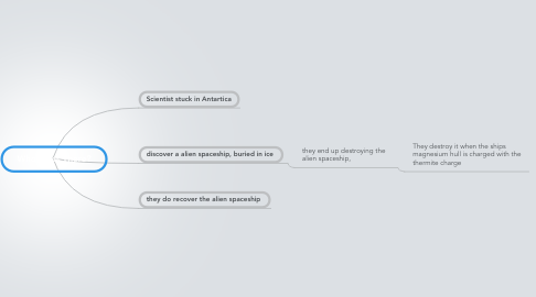 Mind Map: Who Goes There?
