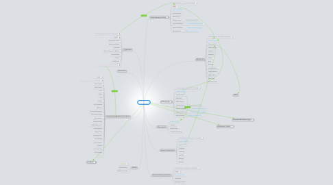 Mind Map: Client Hub