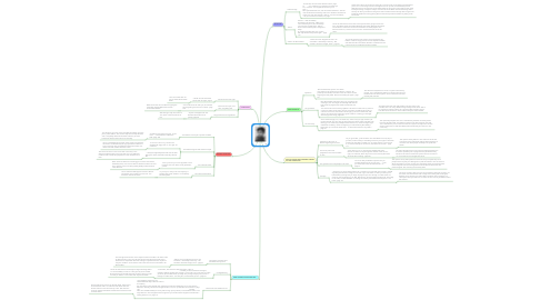 Mind Map: Jem Finch