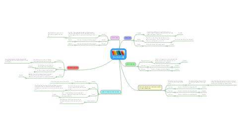 Mind Map: Boo Radley