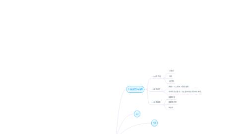 Mind Map: qq 群自动化推广