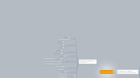 Mind Map: LK Social Media