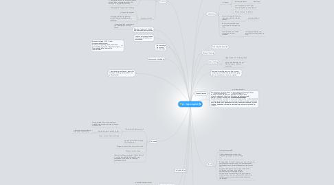 Mind Map: 2y Oplysningstid