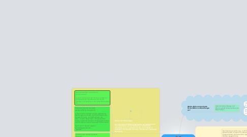 Mind Map: Beziehungsaufnahme/Beziehung und Trennung in Spielen: Das Spiel als Medium der Simulation.
