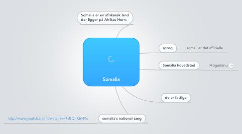 Mind Map: Somalia
