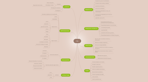Mind Map: PBL