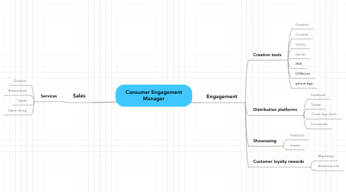 Mind Map: Consumer Engagement