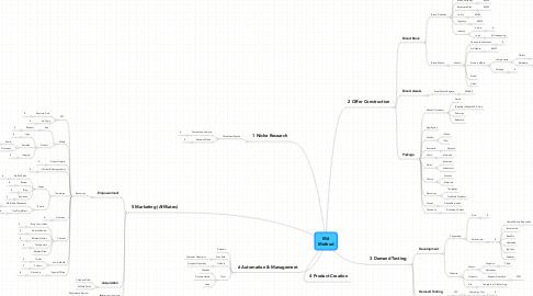 Mind Map: M6 Method