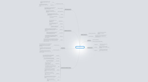 Mind Map: Circuitos eléctricos