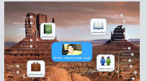 Mind Map: Mi PLE:  Alberto Carrillo Cerdá