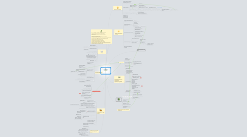 Mind Map: Задачи по проетам до окончания тренинга  Кадрово-тренинговый центр DreamWork Professional