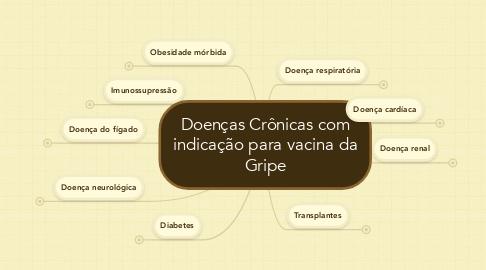 Mind Map: Doenças Crônicas com indicação para vacina da Gripe