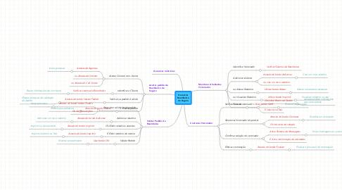 Mind Map: Gerenciar Reembolso de Seguro