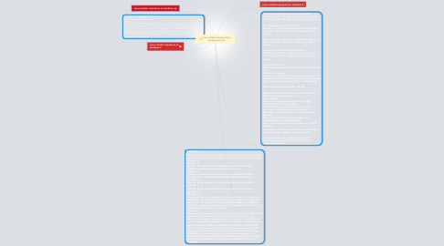 Mind Map: como instalar impresoras en windows xp.7,8