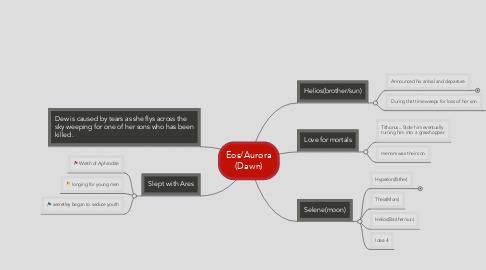 Mind Map: Eos/Aurora (Dawn)