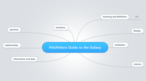 Mind Map: Hitchhikers Guide to the Galaxy