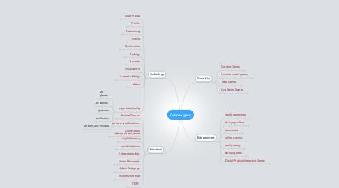 Mind Map: Connexigent