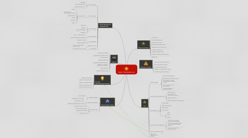 Mind Map: Проект: Твоё трезвое лето