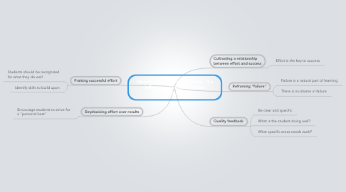 Mind Map: Maximizing student potential: The influence of emotion in the classroom